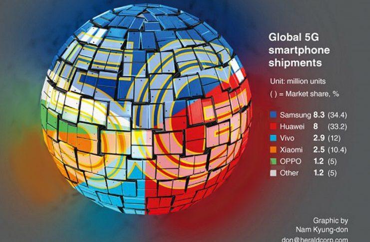 5G mobiltelefon eladások 2020 Q1