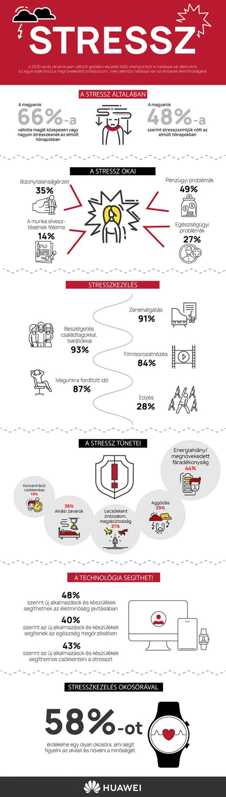 Infografika a Stresszről