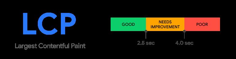 Mekkora LCP a jó?