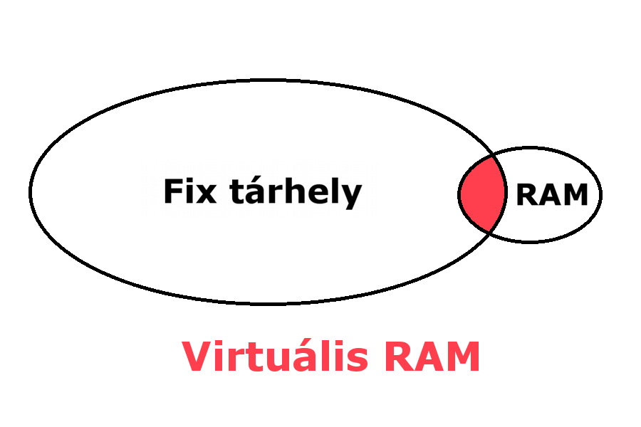 Virtuális RAM séma