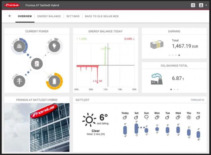 Naperőmű-teljesítmény monitoring rendszer